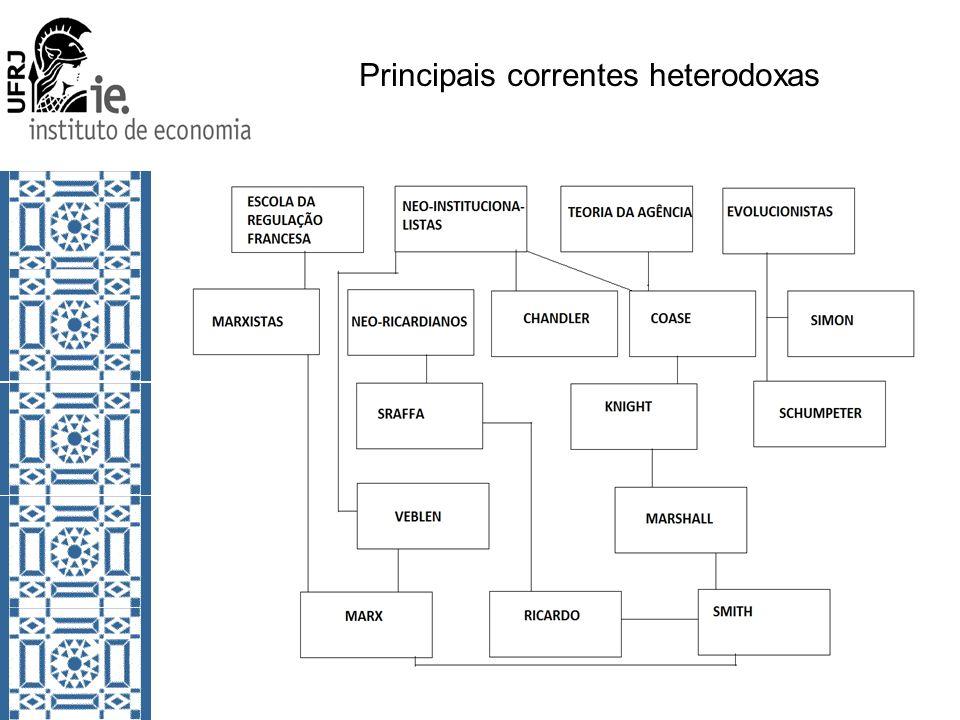 Principais correntes heterodoxas