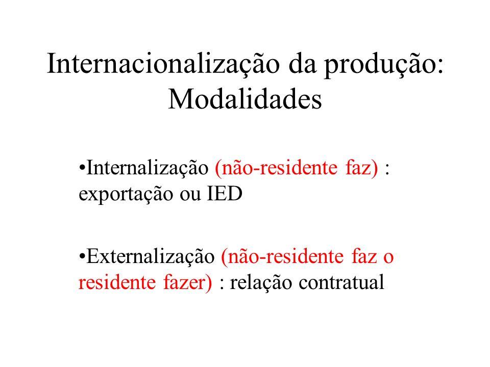 Internacionalização da produção: Modalidades Internalização (não-residente faz) : exportação ou IED Externalização (não-residente faz o residente faze