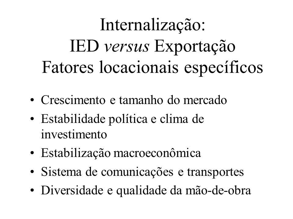 Internalização: IED versus Exportação Fatores locacionais específicos Crescimento e tamanho do mercado Estabilidade política e clima de investimento E