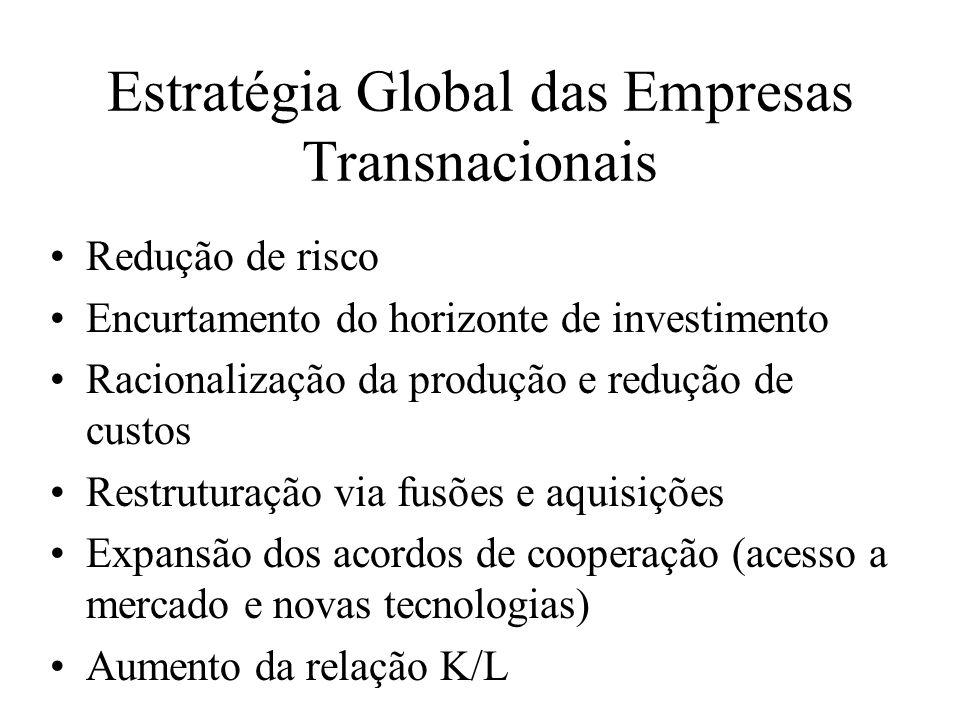 Estratégia Global das Empresas Transnacionais Redução de risco Encurtamento do horizonte de investimento Racionalização da produção e redução de custo