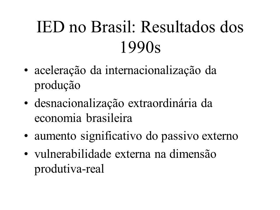 IED no Brasil: Resultados dos 1990s aceleração da internacionalização da produção desnacionalização extraordinária da economia brasileira aumento sign