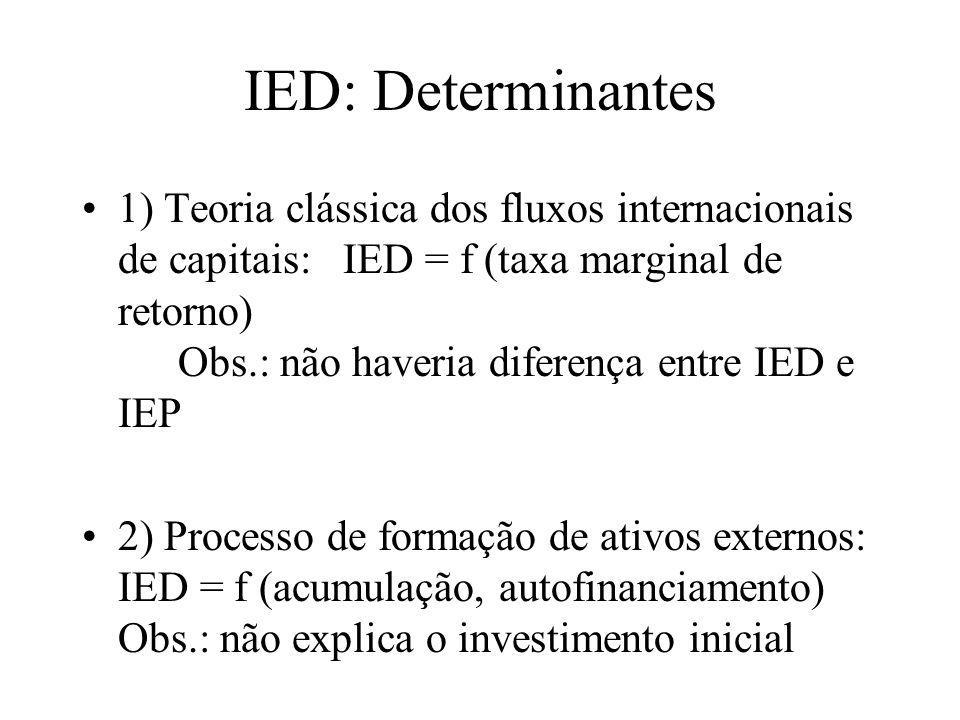 IED: Determinantes (cont.) Princípio do acelerador e modelo de ajuste do estoque de capital: IED = f ( Vendas) Obs.: não explica porque existem filiais Restrições ao movimento internacional de fatores de produção: recursos naturais (petróleo, bauxita, etc) trabalho - diferenciais de custo