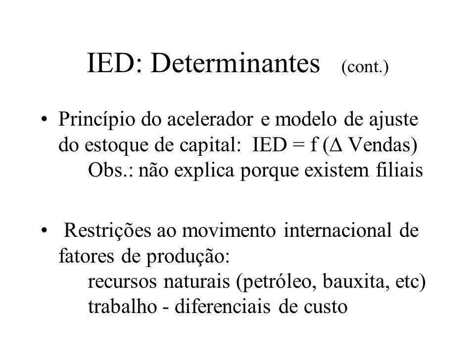 IED: Determinantes (cont.) Barreiras ao comércio: medidas tarifárias e não-tarifárias substituição de importações via IED Imperfeições de mercado: vantagem tecnológica e concorrência monopolística Obs.: não explica escolha da forma (IED vs.