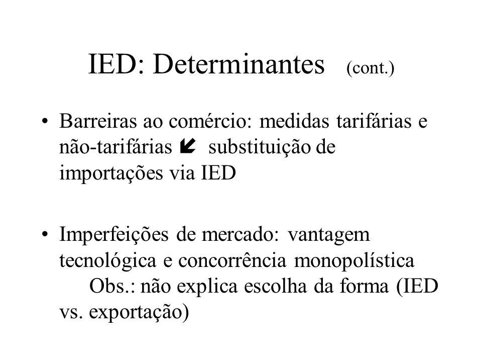IED: Determinantes (cont.) Barreiras ao comércio: medidas tarifárias e não-tarifárias substituição de importações via IED Imperfeições de mercado: van