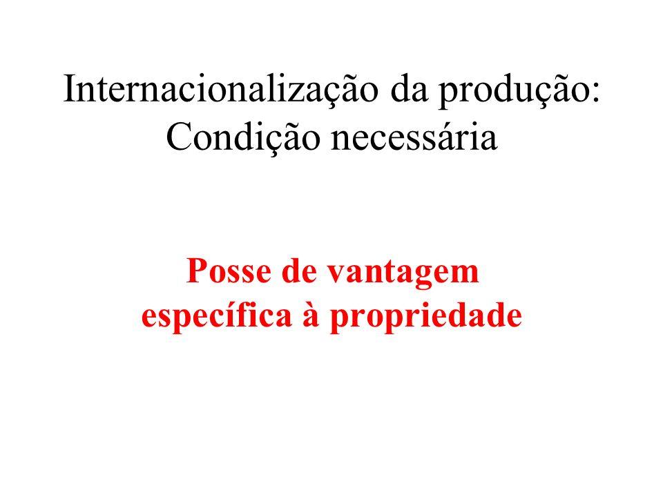 Vantagem específica à propriedade Tecnologia (produção e consumo) Capacidade gerencial Capacidade organizacional Capacidade mercadológica Capital