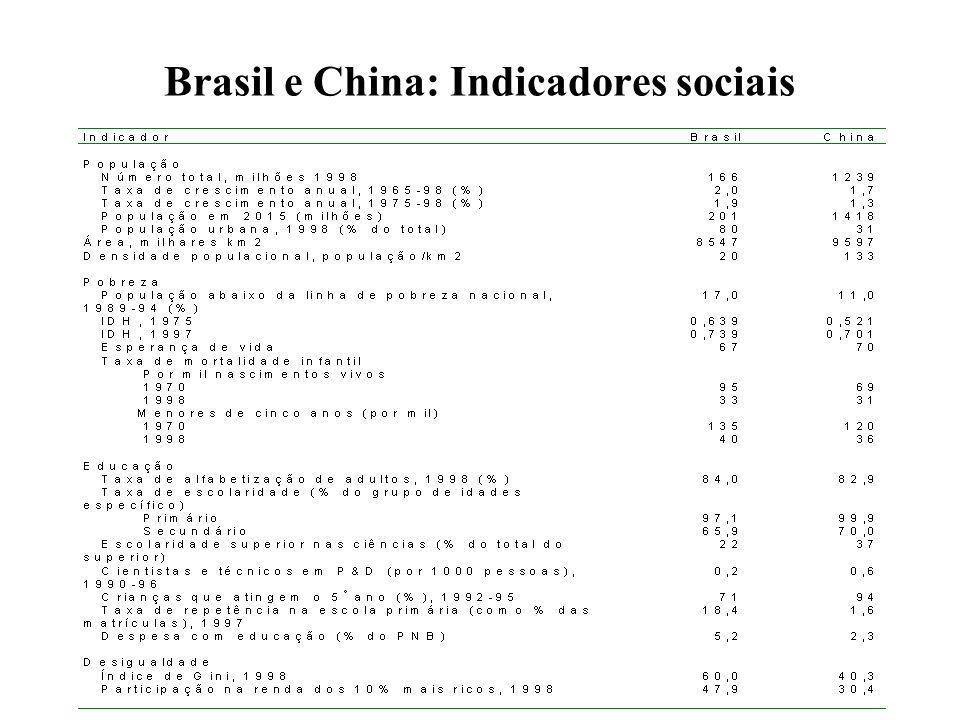Brasil e China: Indicadores sociais