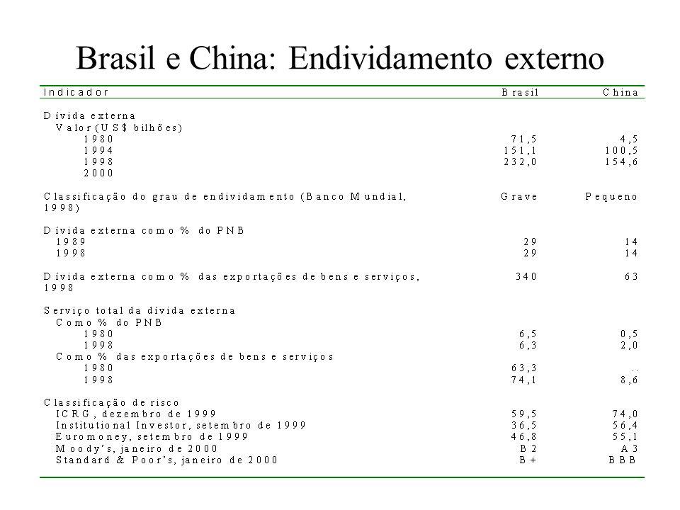 Brasil e China: Endividamento externo