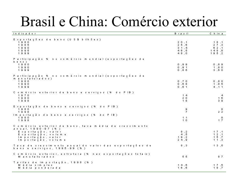 Brasil e China: Comércio exterior