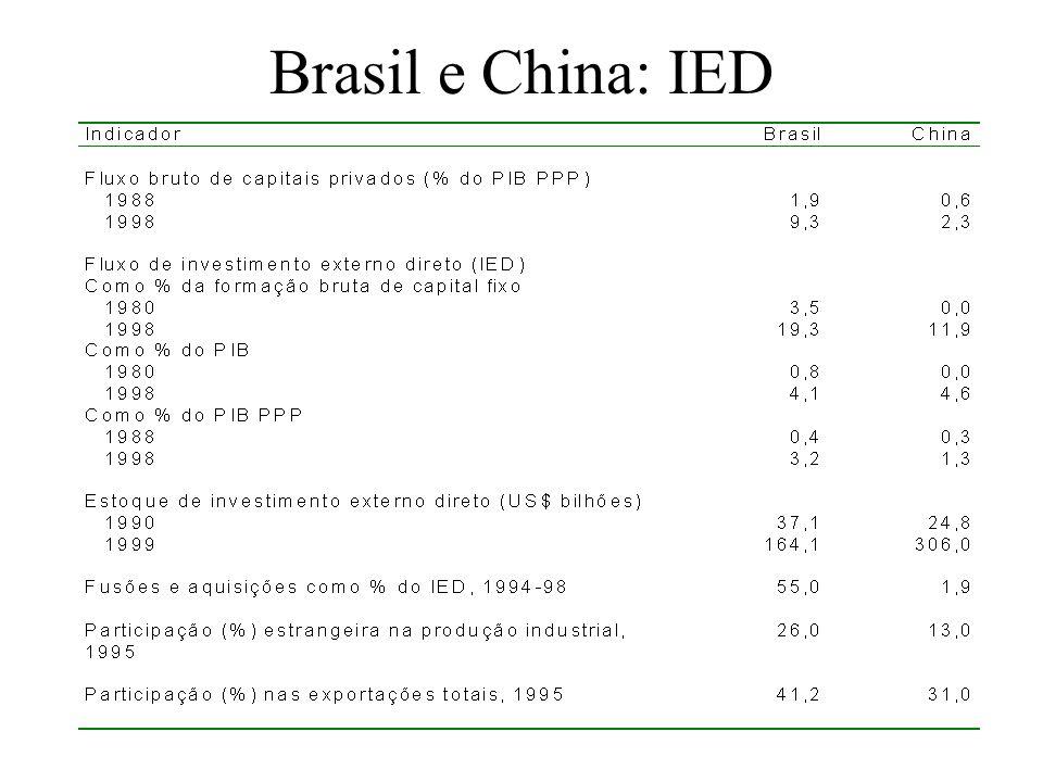 Brasil e China: IED