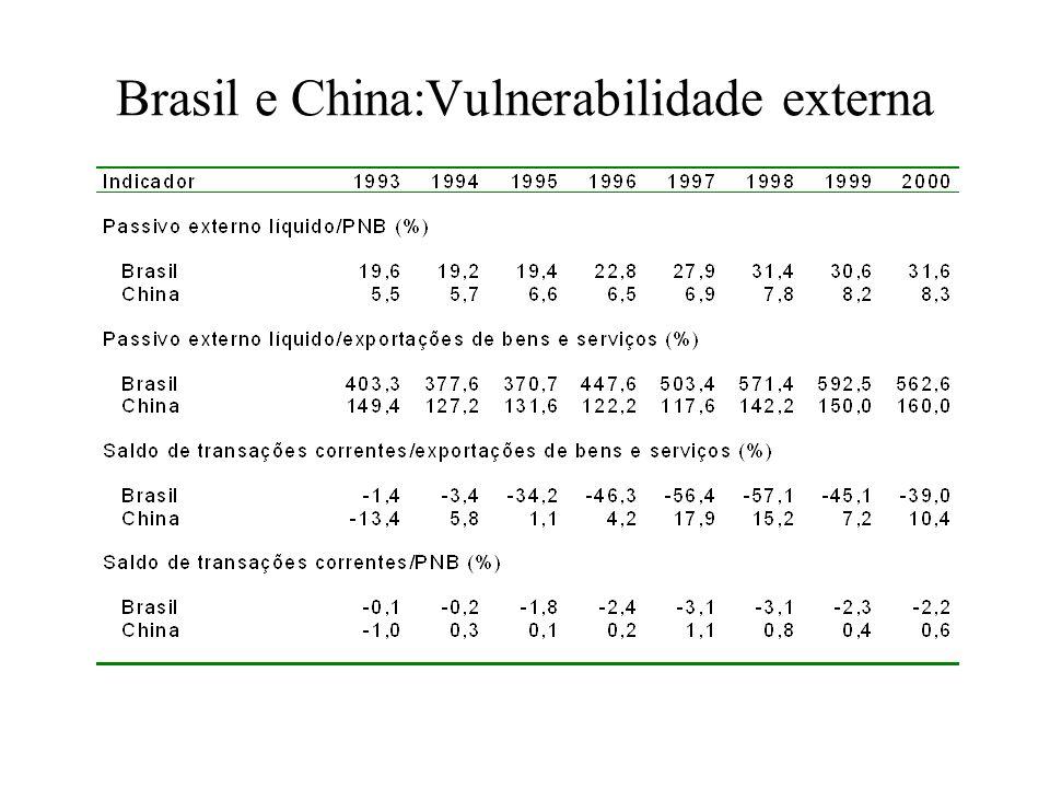 Brasil e China:Vulnerabilidade externa