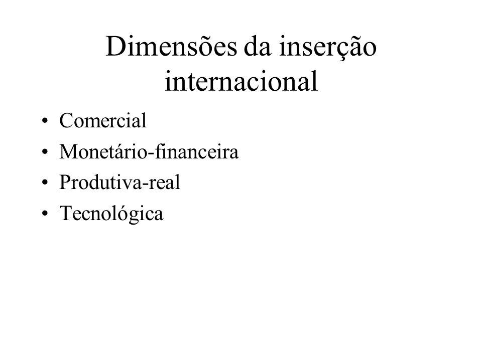 Dimensões da inserção internacional Comercial Monetário-financeira Produtiva-real Tecnológica