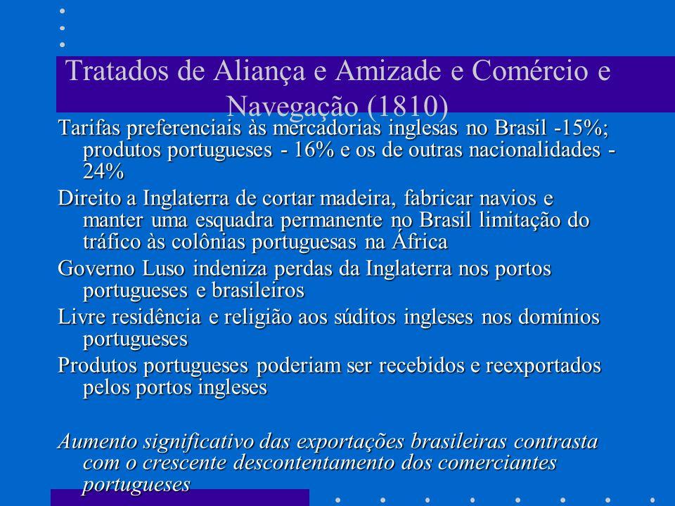 Tratados de Aliança e Amizade e Comércio e Navegação (1810) Tarifas preferenciais às mercadorias inglesas no Brasil -15%; produtos portugueses - 16% e