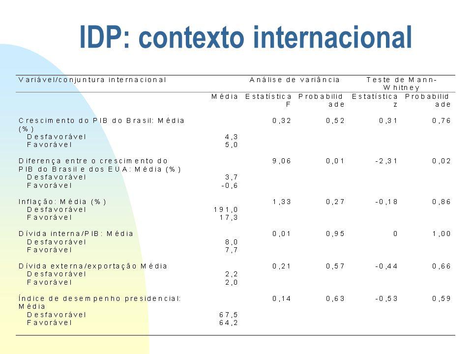 IDP: contexto internacional