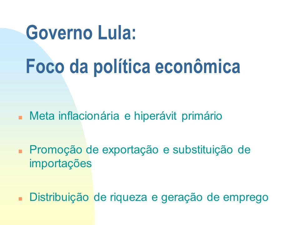 Governo Lula: Foco da política econômica n Meta inflacionária e hiperávit primário n Promoção de exportação e substituição de importações n Distribuiç