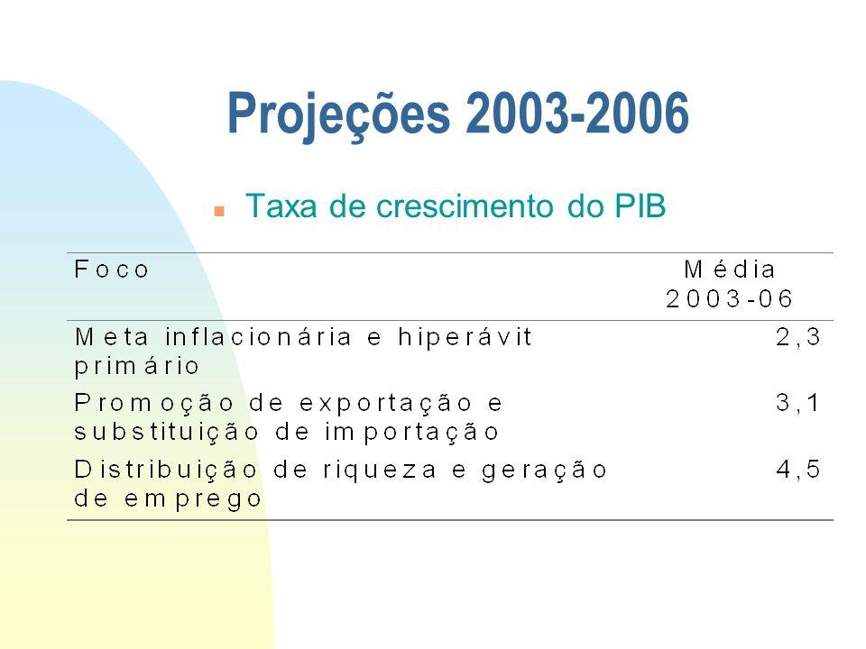 Projeções 2003-2006 n Taxa de crescimento do PIB