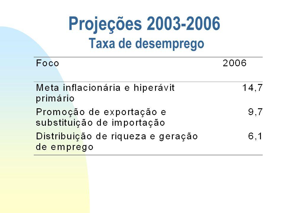 Taxa de desemprego Projeções 2003-2006