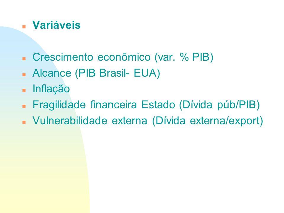 n Variáveis n Crescimento econômico (var. % PIB) n Alcance (PIB Brasil- EUA) n Inflação n Fragilidade financeira Estado (Dívida púb/PIB) n Vulnerabili
