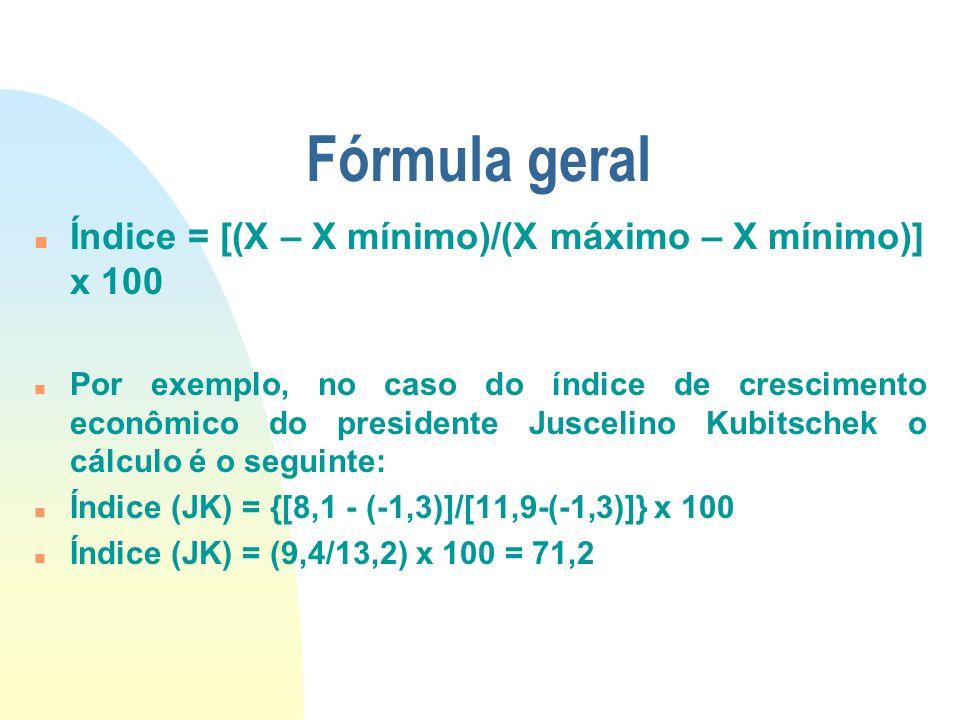 Fórmula geral n Índice = [(X – X mínimo)/(X máximo – X mínimo)] x 100 n Por exemplo, no caso do índice de crescimento econômico do presidente Juscelin