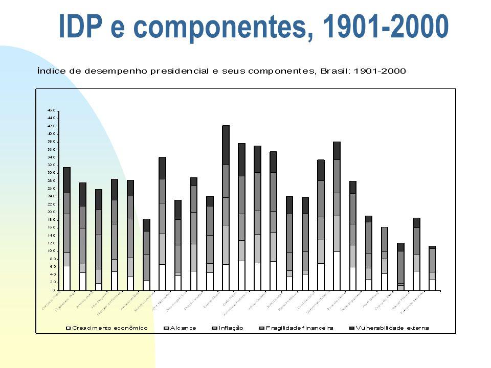 IDP e componentes, 1901-2000