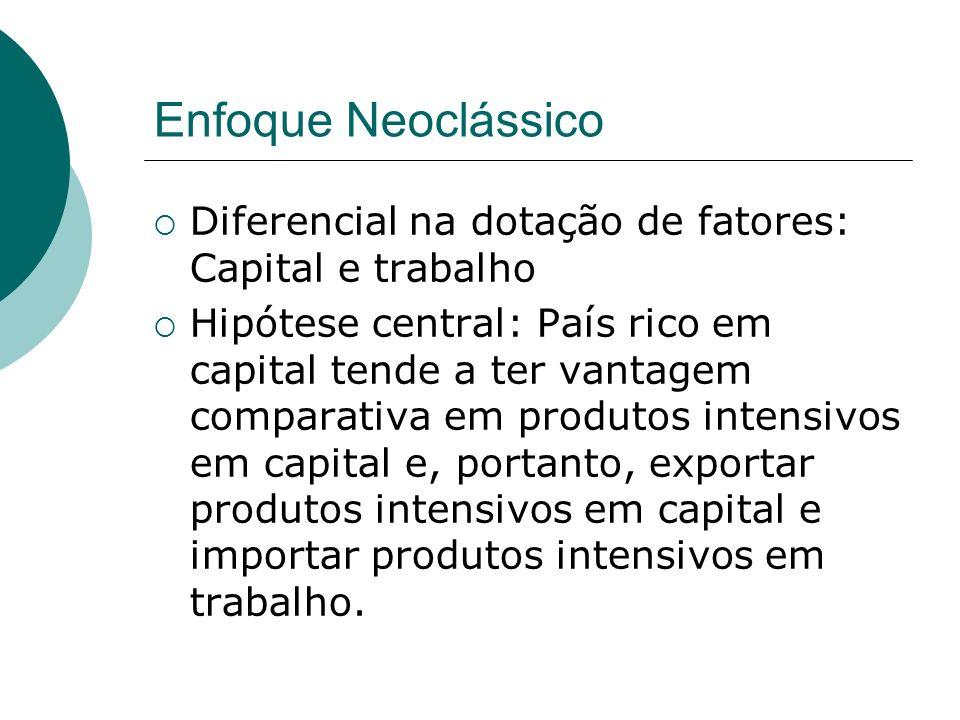 Enfoque Neoclássico Diferencial na dotação de fatores: Capital e trabalho Hipótese central: País rico em capital tende a ter vantagem comparativa em p