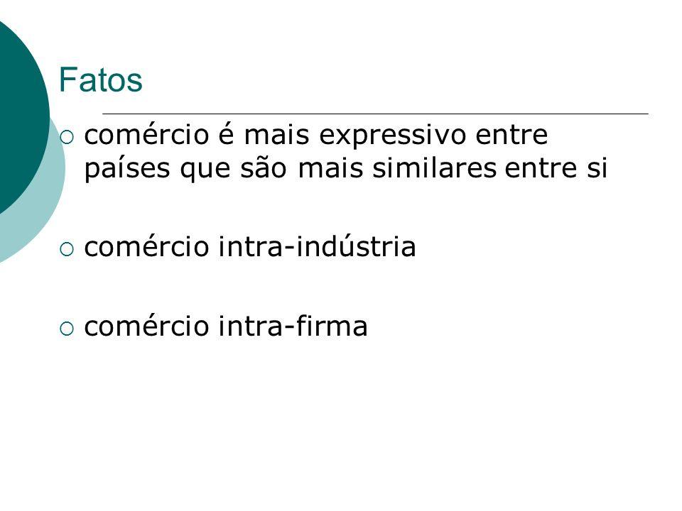 Fatos comércio é mais expressivo entre países que são mais similares entre si comércio intra-indústria comércio intra-firma