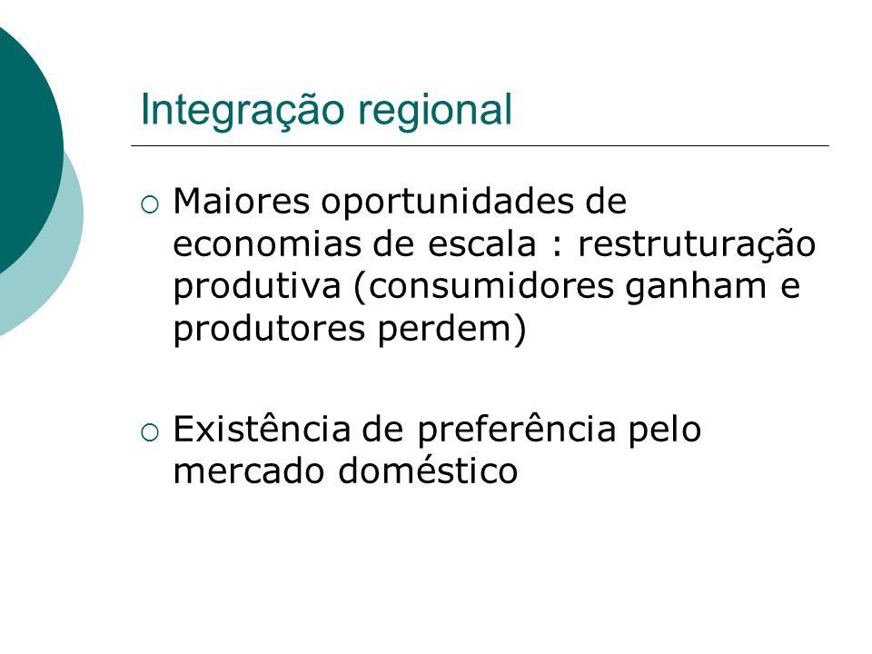 Integração regional Maiores oportunidades de economias de escala : restruturação produtiva (consumidores ganham e produtores perdem) Existência de pre