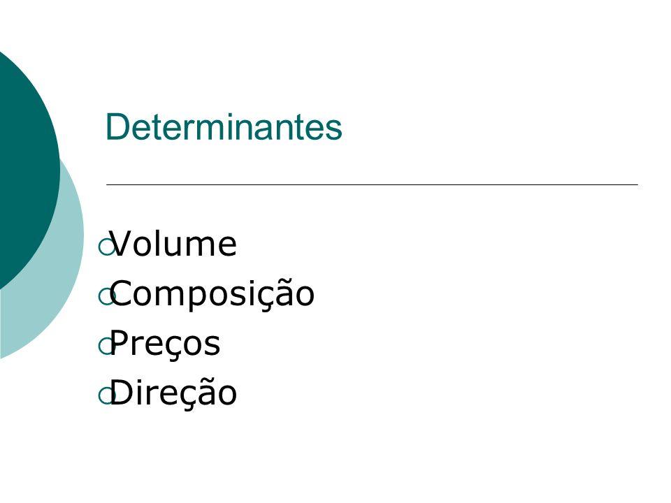 Determinantes Volume Composição Preços Direção