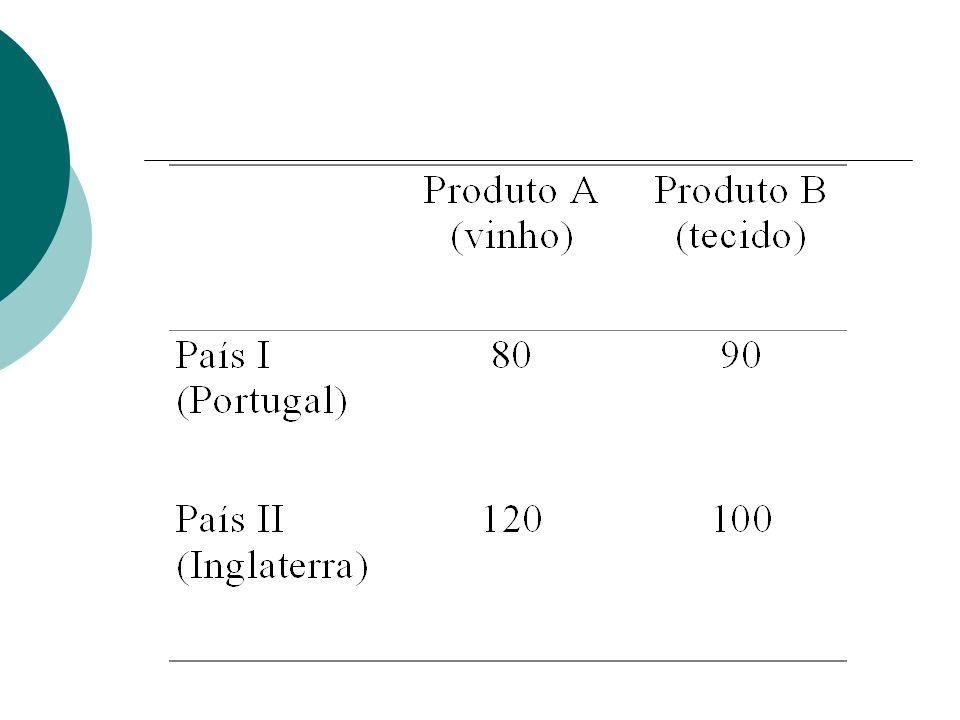 Criação de vantagem comparativa substituição de importações acidente histórico