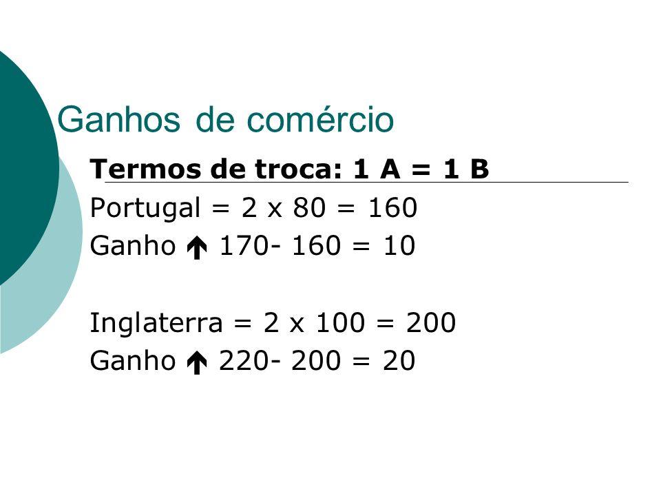 Ganhos de comércio Termos de troca 1 A = 0,89 B Portugal Fechado: produção = consumo Aberto: produção = 2,12 A (2,12x80=170) Consumo = 1 A Exporta = 1,12 A Importa = 1 B Consumo 1 B Ganho 0