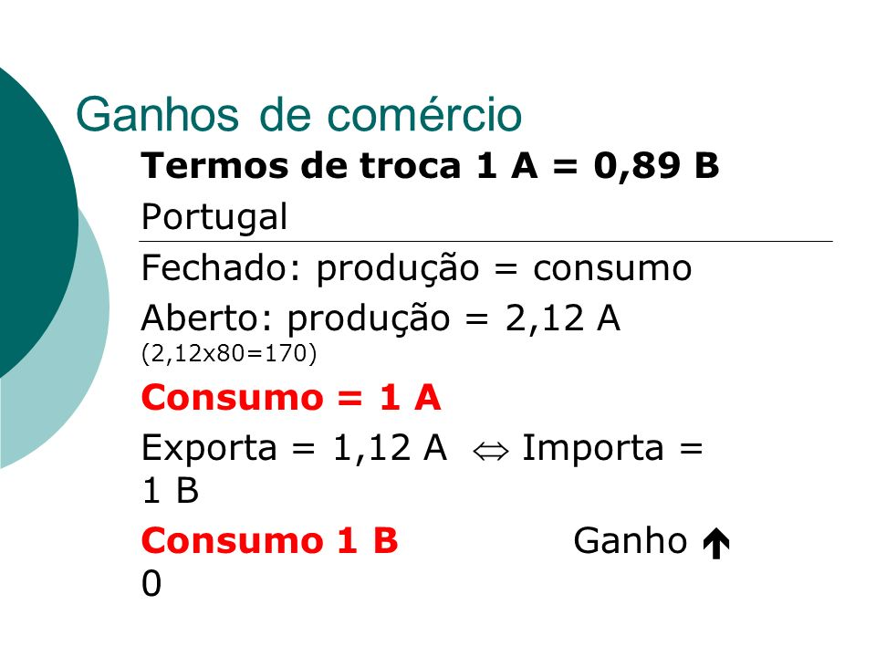 Ganhos de comércio Termos de troca 1 A = 0,89 B Portugal Fechado: produção = consumo Aberto: produção = 2,12 A (2,12x80=170) Consumo = 1 A Exporta = 1