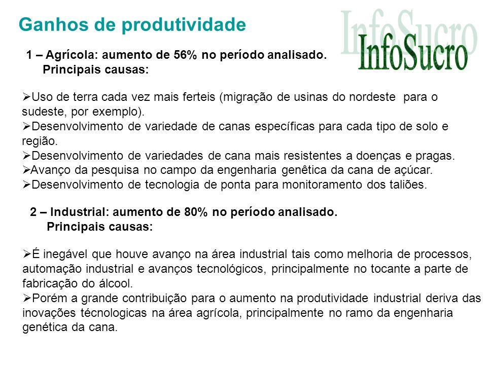 Ganhos de produtividade 1 – Agrícola: aumento de 56% no período analisado.