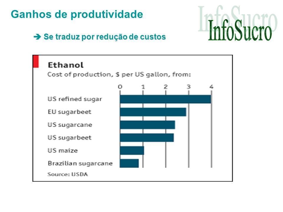 Ganhos de produtividade Se traduz por redução de custos Se traduz por redução de custos