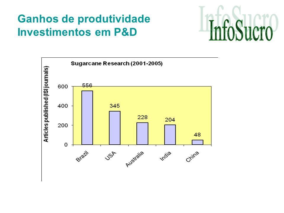 Ganhos de produtividade Investimentos em P&D