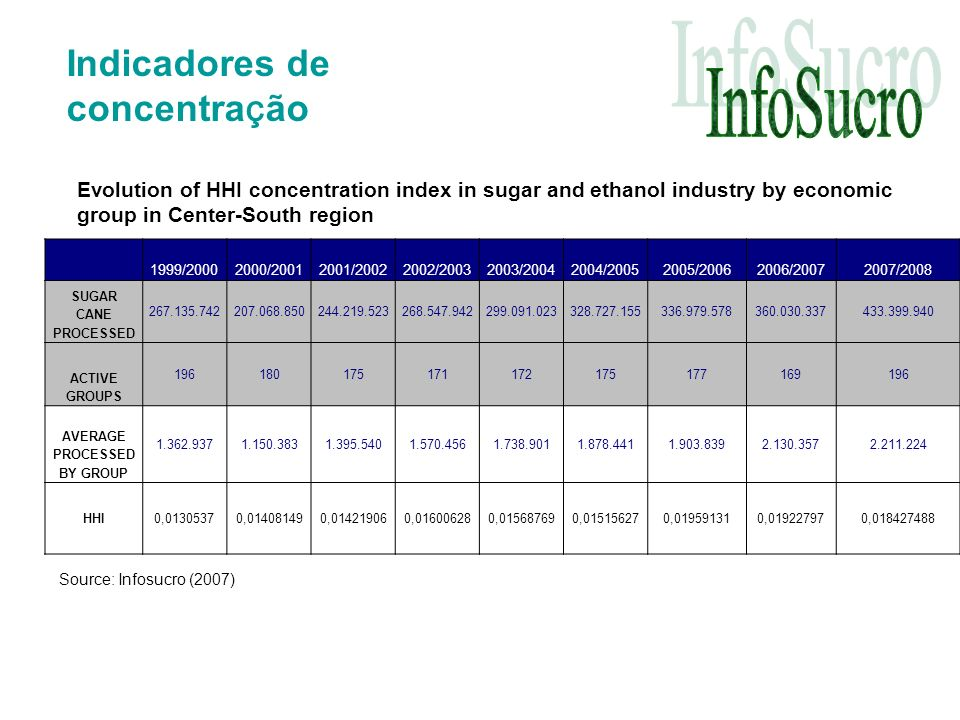 Indicadores de concentra ç ão 1999/20002000/20012001/20022002/20032003/20042004/20052005/20062006/20072007/2008 SUGAR CANE PROCESSED 267.135.742207.068.850244.219.523268.547.942299.091.023328.727.155336.979.578360.030.337433.399.940 ACTIVE GROUPS 196180175171172175177169196 AVERAGE PROCESSED BY GROUP 1.362.9371.150.3831.395.5401.570.4561.738.9011.878.4411.903.8392.130.3572.211.224 HHI0,01305370,014081490,014219060,016006280,015687690,015156270,019591310,019227970,018427488 Source: Infosucro (2007) Evolution of HHI concentration index in sugar and ethanol industry by economic group in Center-South region