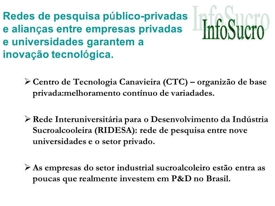 Centro de Tecnologia Canavieira (CTC) – organizão de base privada:melhoramento contínuo de variadades.