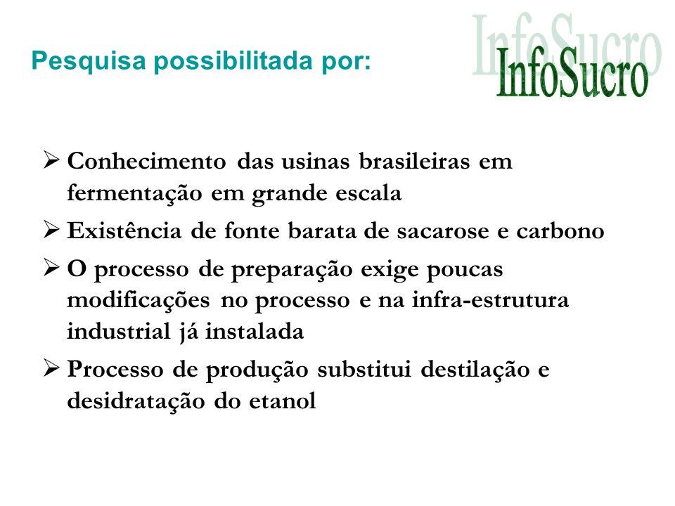 Pesquisa possibilitada por: Conhecimento das usinas brasileiras em fermentação em grande escala Existência de fonte barata de sacarose e carbono O processo de preparação exige poucas modificações no processo e na infra-estrutura industrial já instalada Processo de produção substitui destilação e desidratação do etanol