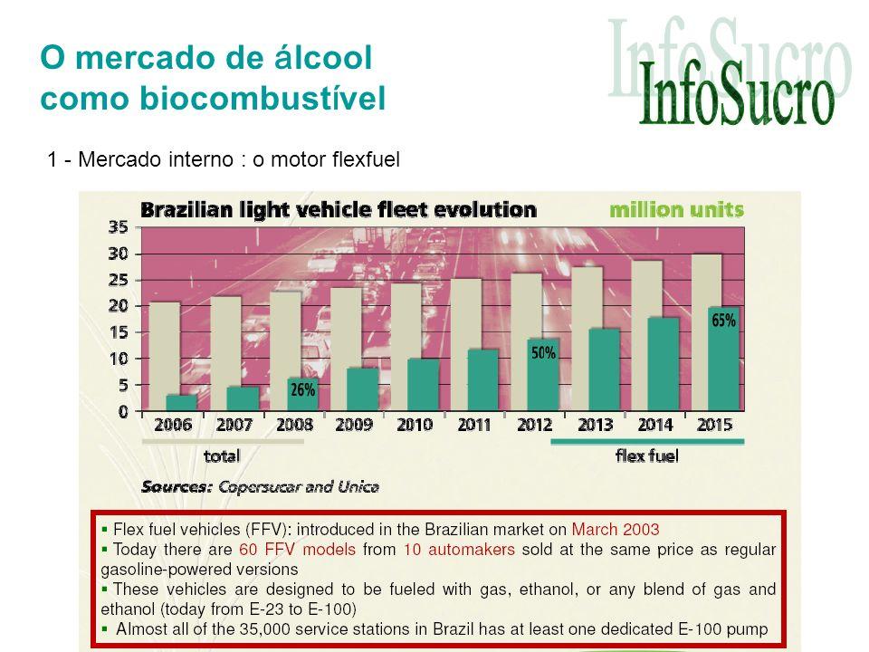 O mercado de á lcool como biocombust í vel 1 - Mercado interno : o motor flexfuel