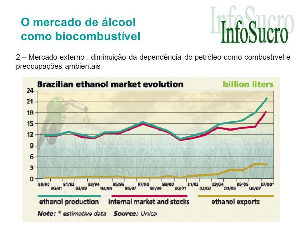 O mercado de á lcool como biocombust í vel 2 – Mercado externo : diminuição da dependência do petróleo como combustível e preocupações ambientais