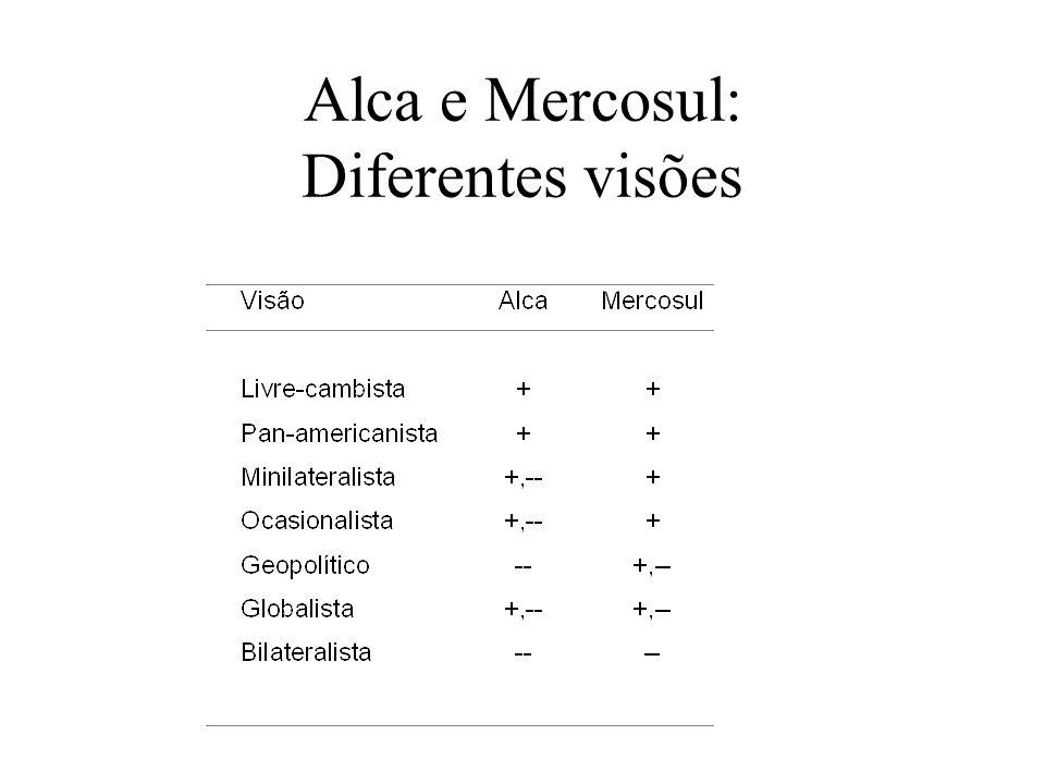 Alca e Mercosul: Diferentes visões