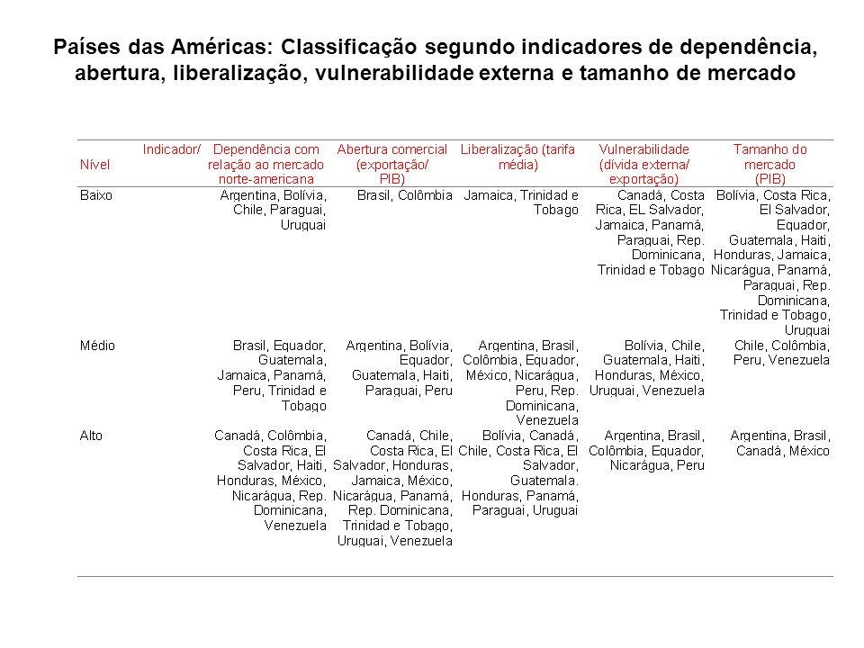 Países das Américas: Classificação segundo indicadores de dependência, abertura, liberalização, vulnerabilidade externa e tamanho de mercado
