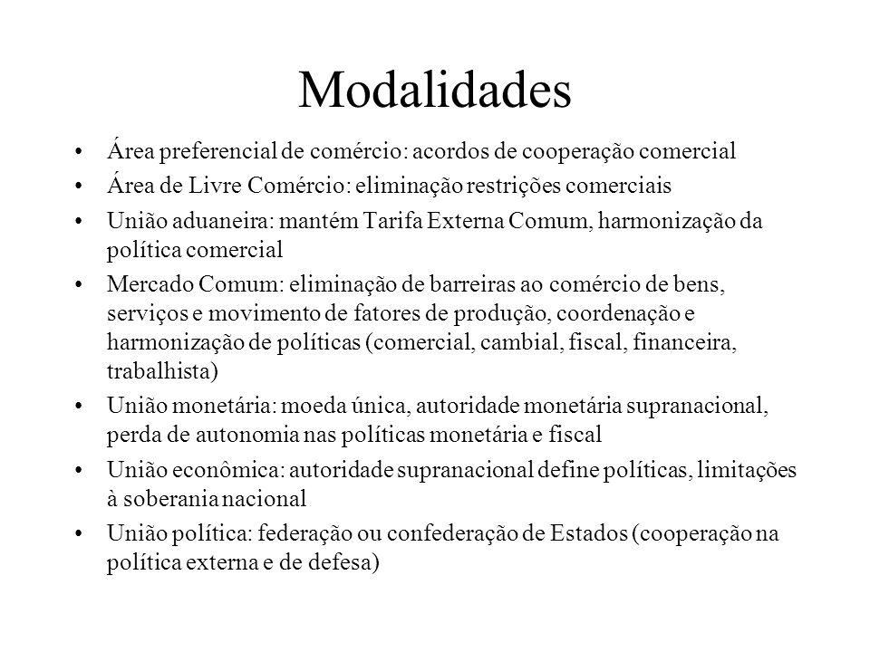 Modalidades Área preferencial de comércio: acordos de cooperação comercial Área de Livre Comércio: eliminação restrições comerciais União aduaneira: m