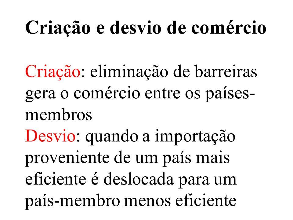 Criação e desvio de comércio Criação: eliminação de barreiras gera o comércio entre os países- membros Desvio: quando a importação proveniente de um p