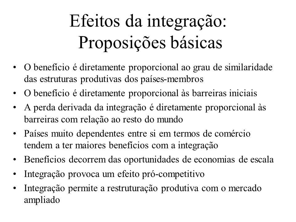 Efeitos da integração: Proposições básicas O benefício é diretamente proporcional ao grau de similaridade das estruturas produtivas dos países-membros