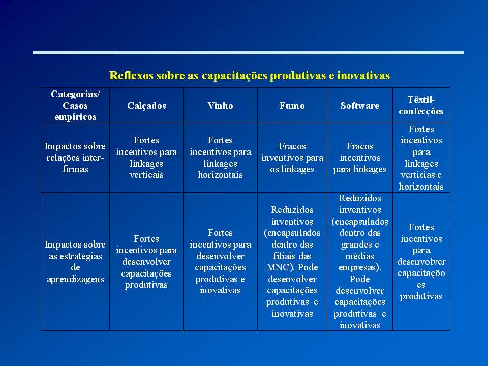 Reflexos sobre as capacitações produtivas e inovativas