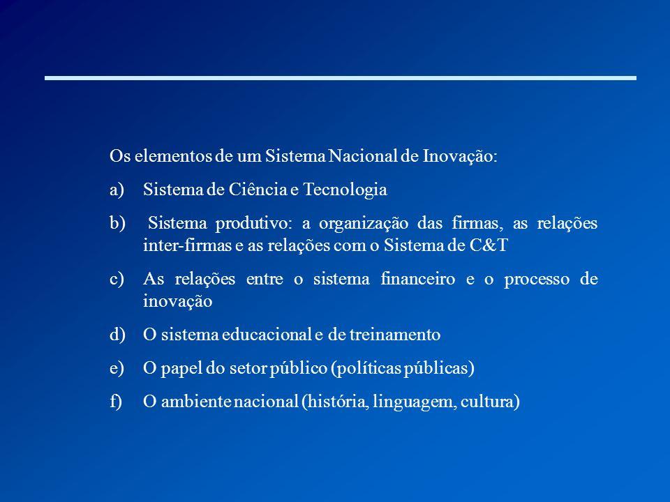 Os elementos de um Sistema Nacional de Inovação: a)Sistema de Ciência e Tecnologia b) Sistema produtivo: a organização das firmas, as relações inter-f