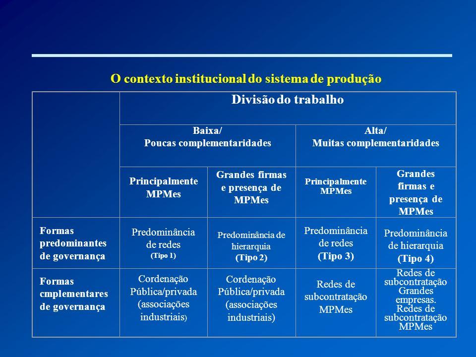 O contexto institucional do sistema de produção Divisão do trabalho Baixa/ Poucas complementaridades Alta/ Muitas complementaridades Principalmente MP