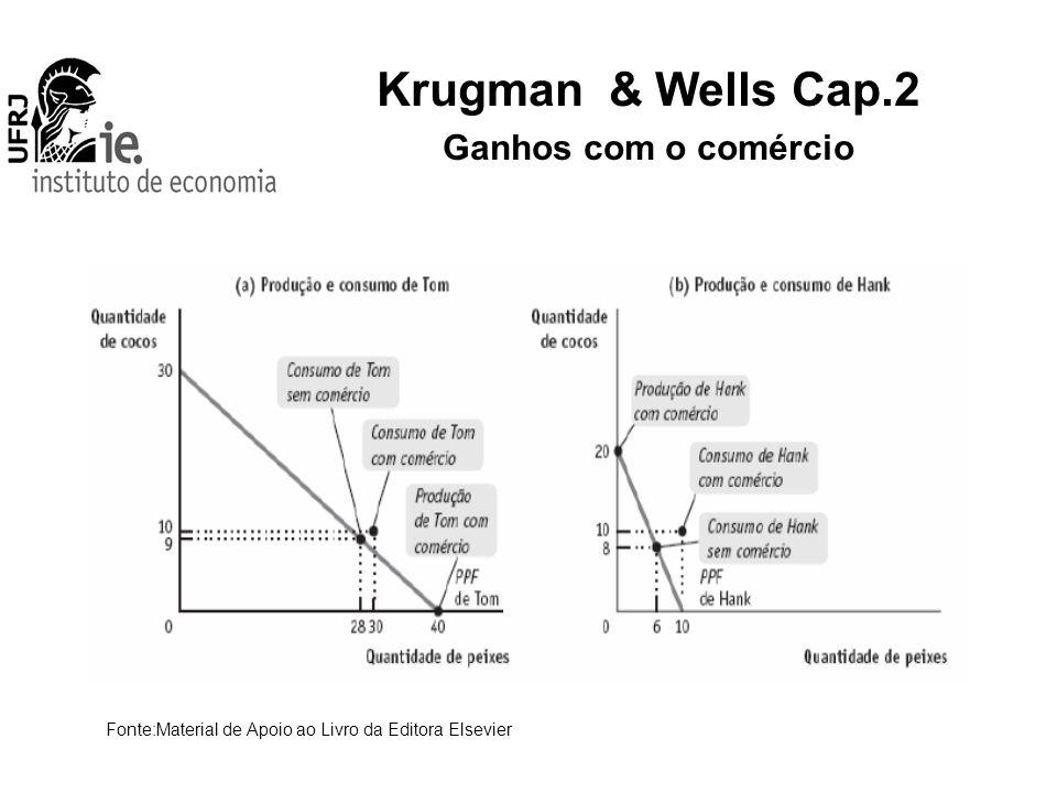 Krugman & Wells Cap.2 Ganhos com o comércio Fonte:Material de Apoio ao Livro da Editora Elsevier