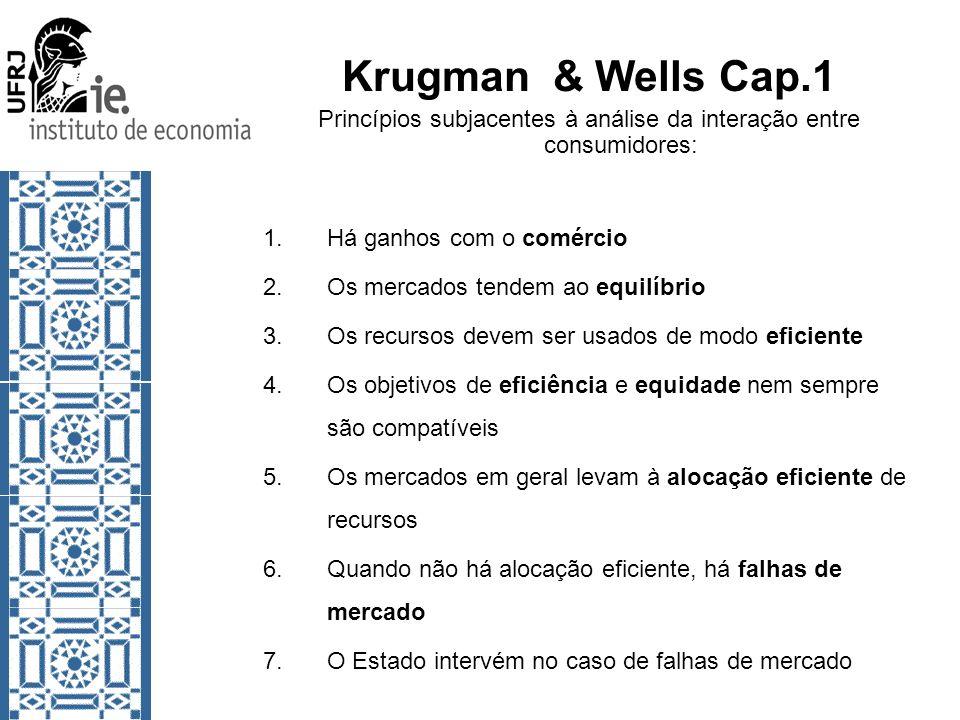 Krugman & Wells Cap.1 Princípios subjacentes à análise da interação entre consumidores: 1.Há ganhos com o comércio 2.Os mercados tendem ao equilíbrio 3.Os recursos devem ser usados de modo eficiente 4.Os objetivos de eficiência e equidade nem sempre são compatíveis 5.Os mercados em geral levam à alocação eficiente de recursos 6.Quando não há alocação eficiente, há falhas de mercado 7.O Estado intervém no caso de falhas de mercado