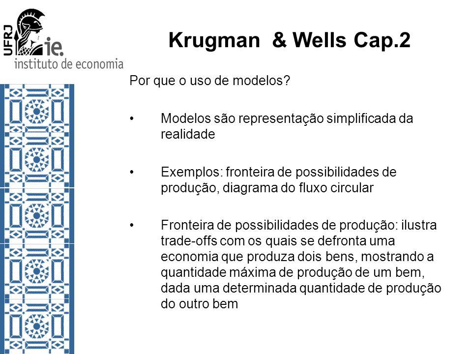 Krugman & Wells Cap.2 Por que o uso de modelos.