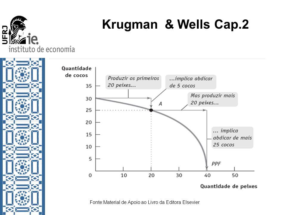 Krugman & Wells Cap.2 Supondo dois produtores Fonte:Material de Apoio ao Livro da Editora Elsevier
